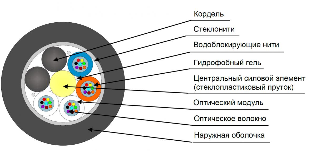 Кабель оптический ДПО-нг(А)-HF-32У (4х8)-1,5кН